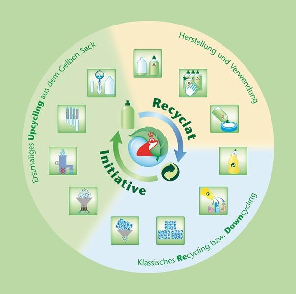 Grafik Recyclat-Kreislauf