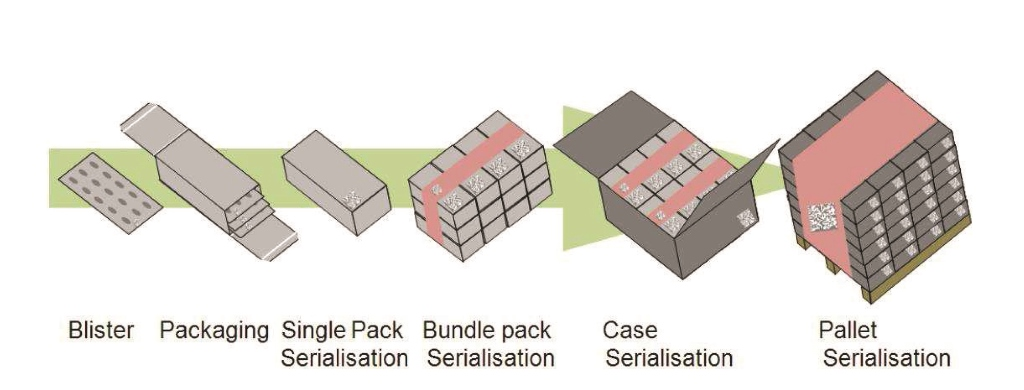 """Die Lösung von KBAMetronic setzt am Punkt der """"Single Pack""""- und/oder """"Case""""-Serialisation an."""