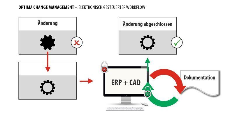 Ersatzteile müssen den Maschinenversionen des Kunden entsprechen. Ein IT-basiertes System macht's möglich.