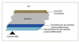 Druckfarben für den direkten Lebensmittelkontakt (DFC Druckfarb en) werden benötigt, wenn der Druck in Kontakt mit dem Lebensmittel steht, ohne dass sich ein Substrat dazwischen befindet.
