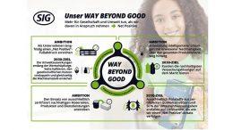 """SIG Combibloc hat einen umfassenden Fahrplan auf den Weg gebracht, um ein """"Net Positive""""-Unternehmen zu werden. (Bild: SIG Combibloc)"""