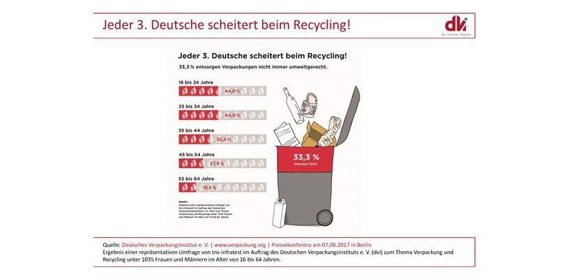Ergebnis einer repräsentativen Umfrage von tns-Infratest im Auftrag des Deutschen Verpackungsinstituts e.V. (dvi) zum Thema Verpackung und Recycling