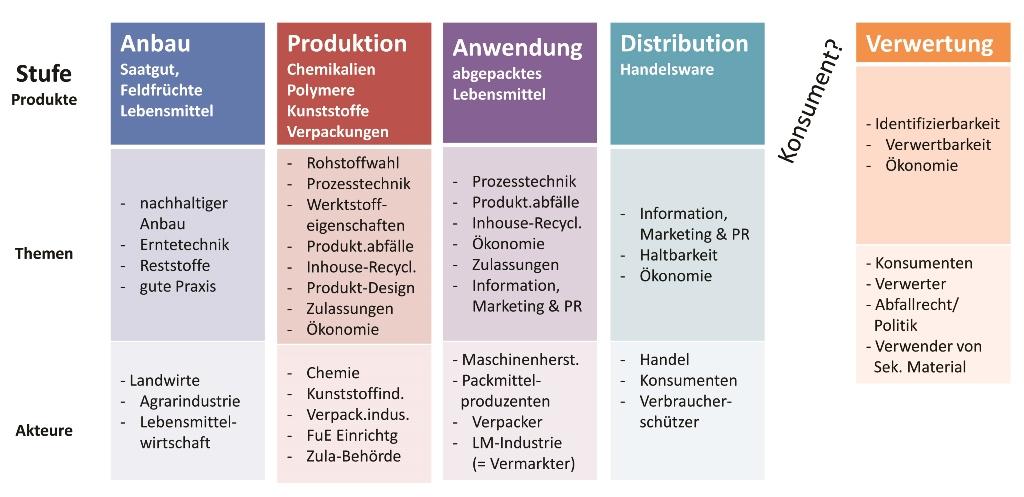 Exemplarische der Akteure entlang der Wertschöpfungskette: Die übergeordneten Akteure wie Medien, Behörden, Politik bzw. Gesetzgeber sind in jeder Stufe aktiv. (Bild: European Bioplastics)