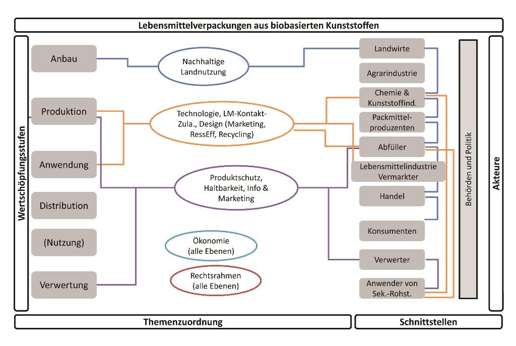 Übersicht über die Schnittstellen im Prozess. Grafiken: ifeu, Heidelberg, und narocon Innovationsberatung, Berlin (Bild: European Bioplastics)