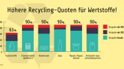 Bis zum Jahr 2020 sollen die Recyclingquoten der verschiedenen Verpackungswertstoffe deutlich steigen. Abbildung: Bundesministerium für Umwelt, Naturschutz, Bau und Reaktorsicherheit