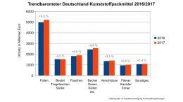 Für nahezu alle Packmittelgruppen erwartet die IK Industrievereinigung Kunststoffverpackungen steigende Umsätze.
