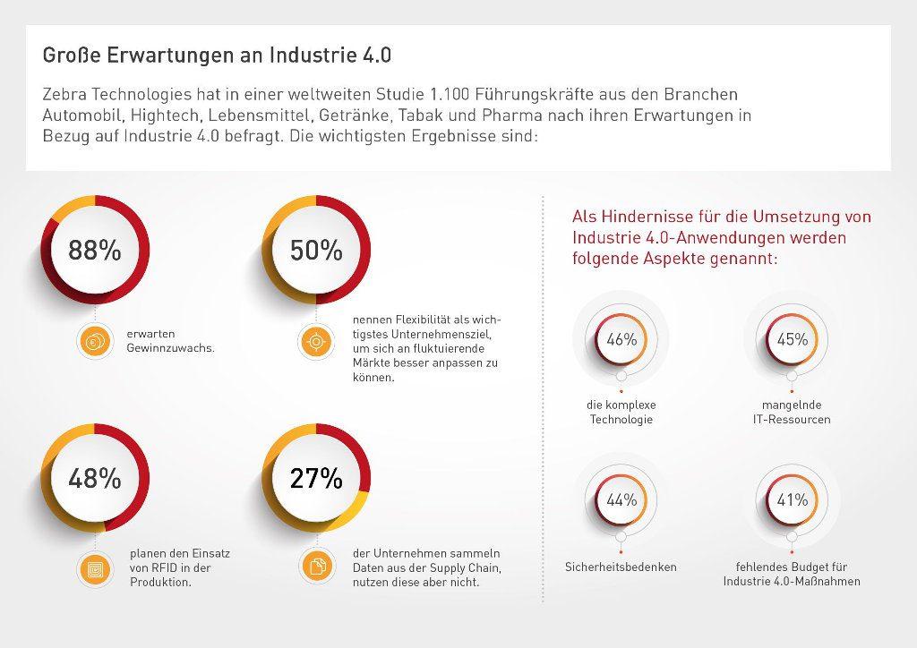 Infografik: Erwartungen der Unternehmen an die Industrie 4.0