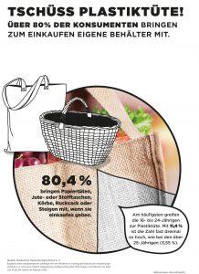 Beim Einkaufen werden eigene Tüten oder Körbe mitgebracht