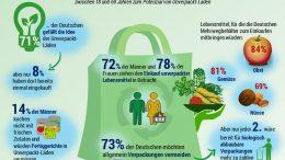 Infografik Unverpackt Studie