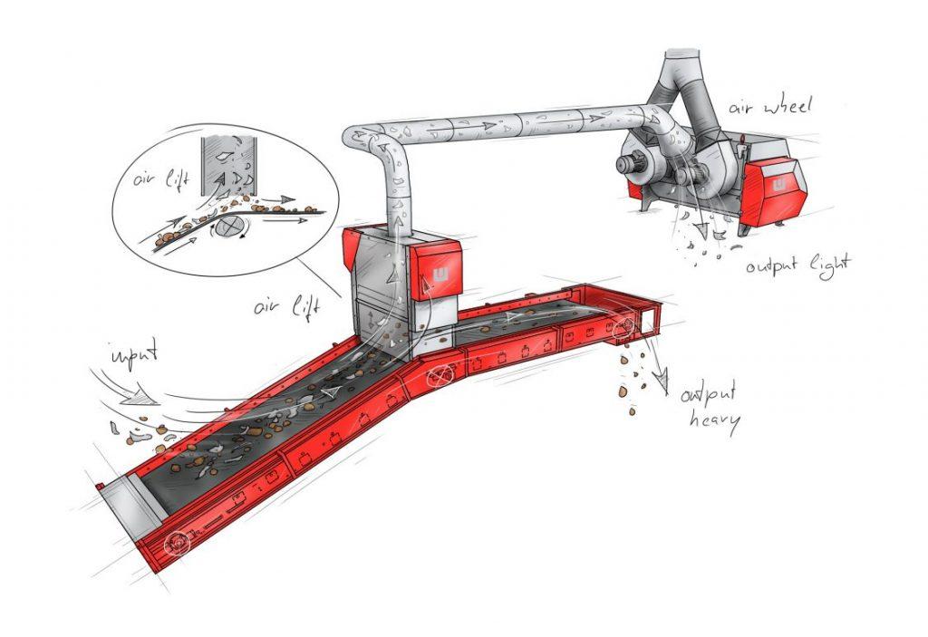 Hochgeschwindigkeitstransportband SpeedCon und Modul AirWheel in Aktion beim Westeria AirLift-System.