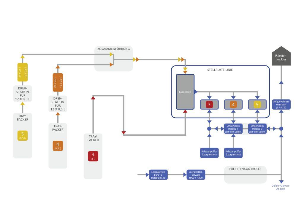 Ablaufschema der Abfülllinien mit dem Portalpalettierer