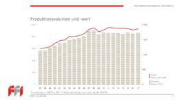 Produktionsvolumen und -wert der deutschen Faltschachtel-Industrie von 1997 bis 2017