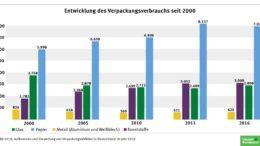 Entwicklung beim Verpackungsabfall 2000 bis 2016