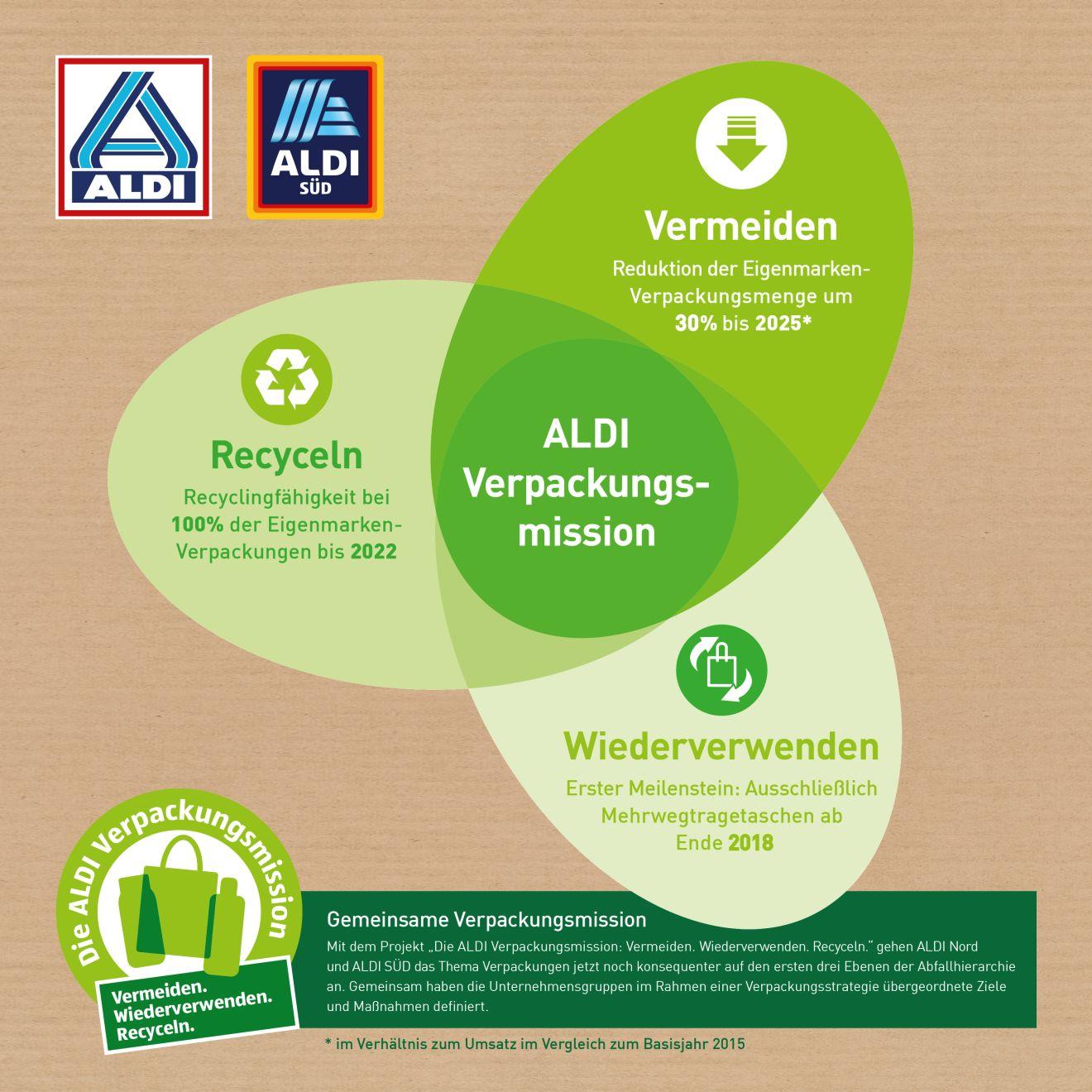 Infografik: Strategie zur Reduzierung von Verpackungsmaterial bei Aldi