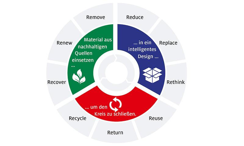 Schema: drei Phasen der Verpackungsstrategie von Henkel
