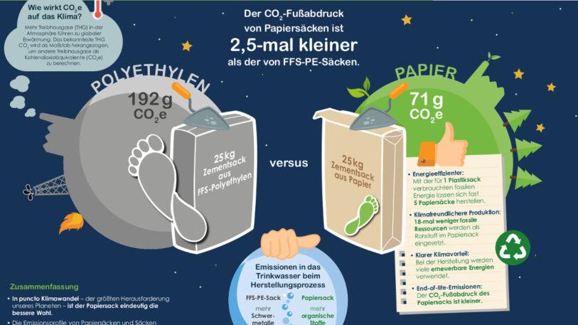 Infografik zur Klimabilanz von Papiersäcken