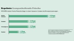 Mehrwegtransportbehälter von IFCO verlängern die Haltbarkeit von Lebensmitteln