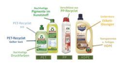 Flaschen, Deckel, Etiketten: Die Recyclat-Initiative von Werner & Mertz setzt sich dafür ein, dass Verpackungen kreislauffähig sind. (Grafik: Werner & Mertz)