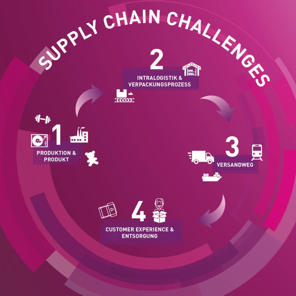 Ein exakt zugeschnittener Verpackungsprozess ermöglicht mehr Wertschöpfung in der Supply Chain. (Bild: Antalis Verpackungen GmbH)