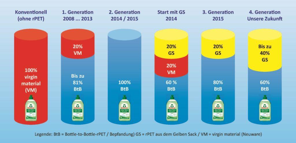 Die Entwicklung der recycelten PET-Flaschen für die Frosch-Produkte unter Beibehaltung von Qualität und Erscheinungsbild. Das Ziel ist, noch mehr PET aus dem Gelben Sack zu verwenden. (Grafik: Werner & Mertz)