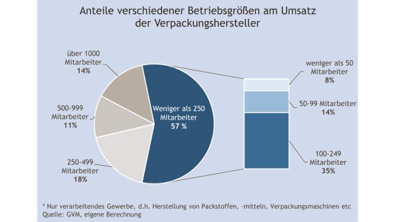 Anteil der Verpackungshersteller am Gesamtumsatz nach Betriebsgröße (Abbildung: AGVU)