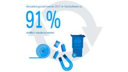 91 Prozent der Weißblechverpackungen wurden 2017 recycelt.