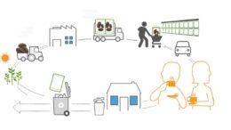 Infografik Nachhaltige Verpackungen (Bild: Flexible Packaging Europe)