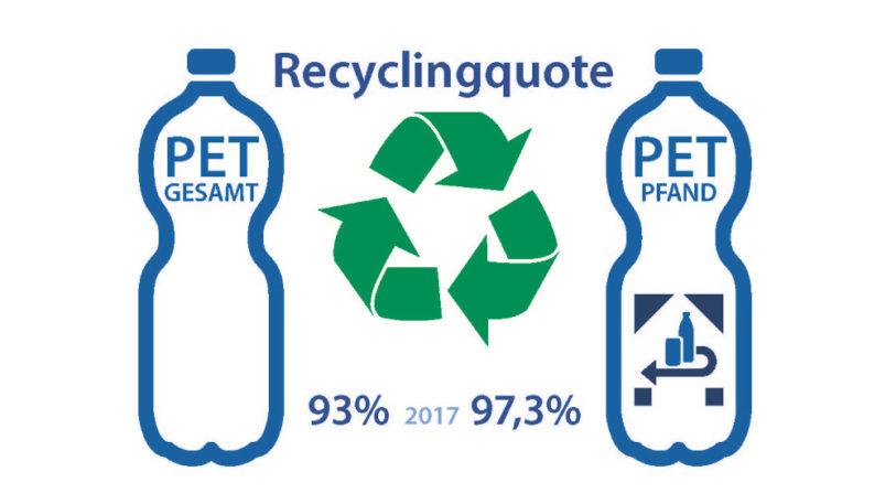 Recyclingquoten von PET-Flaschen