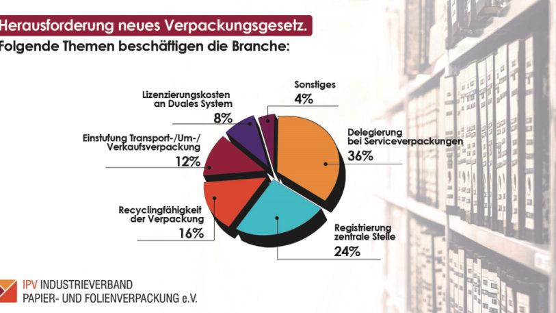 Infografik: Meinungen der Mitgliedsunternehmen des IPV zum Verpackungsgesetz