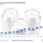Absatz von Getränkedosen 2002 bis 2018 (Abbildung: Forum Getränkedose)