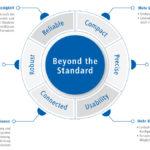 "Baumer-Konzept ""Beyond the Standard"""