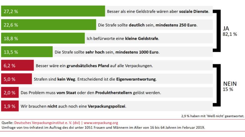 Umfrageergebnisse zur Bestrafung von falscher Verpackungsmüllentsorgung (Abbildung: dvi)
