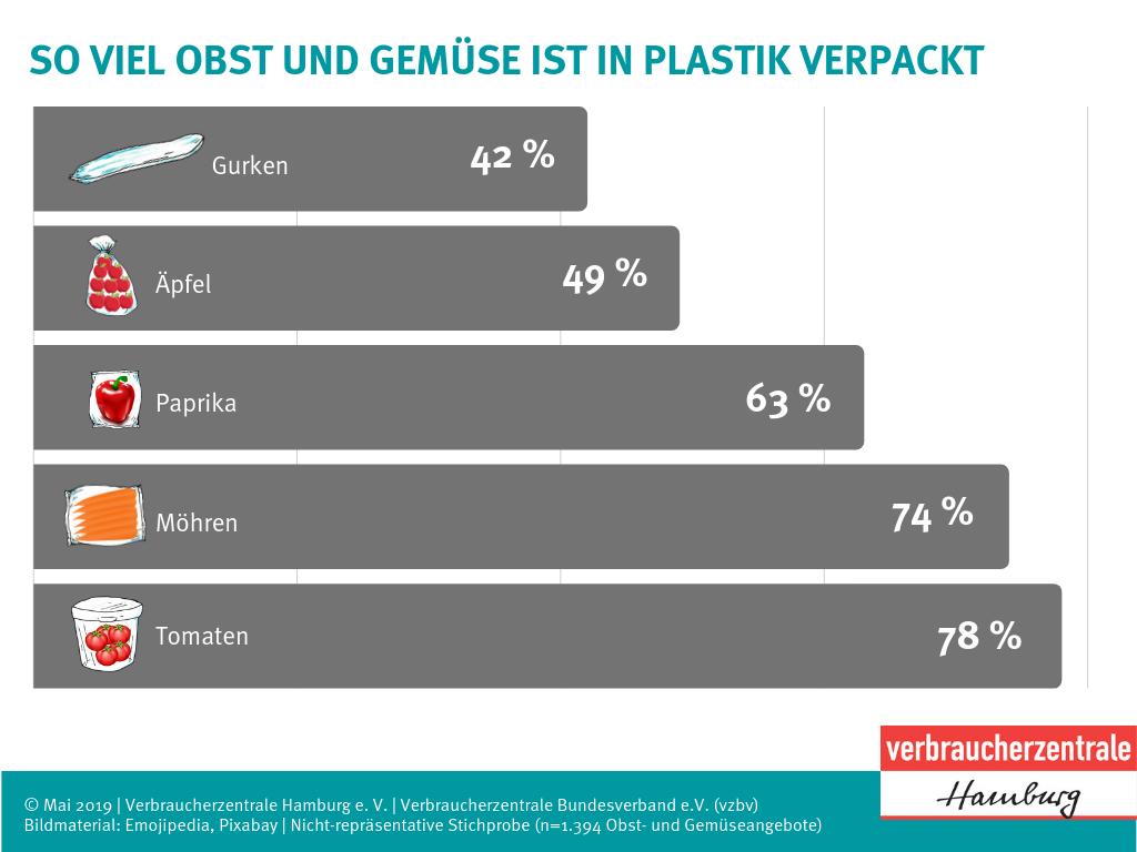Verpackungsquoten von Obst und Gemüse (Bild: Verbraucherzentrale Hamburg)