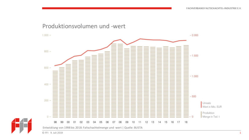 Die Zahlen der Faltschachtelindustrie gehen weiter nach oben (Abbildung: FFI)
