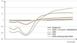 NIR-Detektionstests mit CESA IR pigmentem Polyethylen zeigen gute Resultate. (Bild: Clariant)