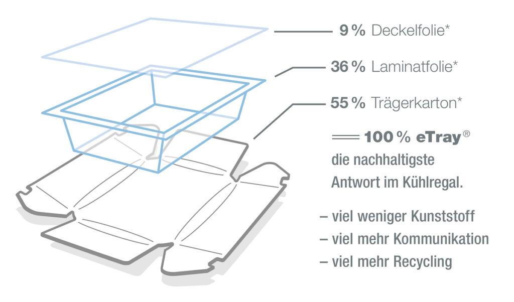 Die Bestandteile des eTray® ( *die Zusammensetzung seiner Einzelkomponenten hängt u.a. von den gewählten Materialien ab). (Bild: Sealpac GmbH)