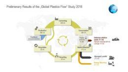 Erste Ergebnisse der Global Plastics Flow Studie