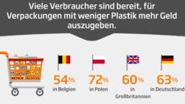 """""""Überflüssige Verpackungen und insbesondere Kunststoffverpackungen sehen Verbraucher in Europa zunehmend kritisch – sodass sie jetzt sogar bereit sind, mehr Geld für weniger Plastik in ihrer Verpackung zu zahlen"""" sagte Michael Lamprecht, Cluster Director Conventional South von DS Smith, zu den Ergebnissen einer neuen Studie zum Thema Umweltbewusstsein und Recycling."""