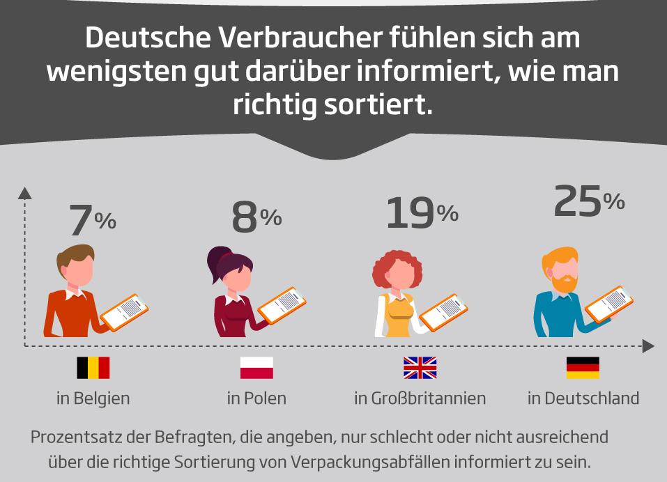 Unter allen Befragten signalisierten die deutschen Verbraucher den größten Wissensbedarf, wie man Verpackungsmüll richtig sortiert. (Bild: DS Smith)