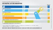 Die mittelständische Industrie ist im Branchenvergleich überdurchschnittlich digitalisiert laut einer Studie der Telekom. (Bild: Deutsche Telekom AG)
