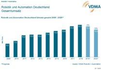 Für 2019 erwartet die deutsche Robotik und Automation ein Umsatzminus von 5 Prozent. Bild: VDMA