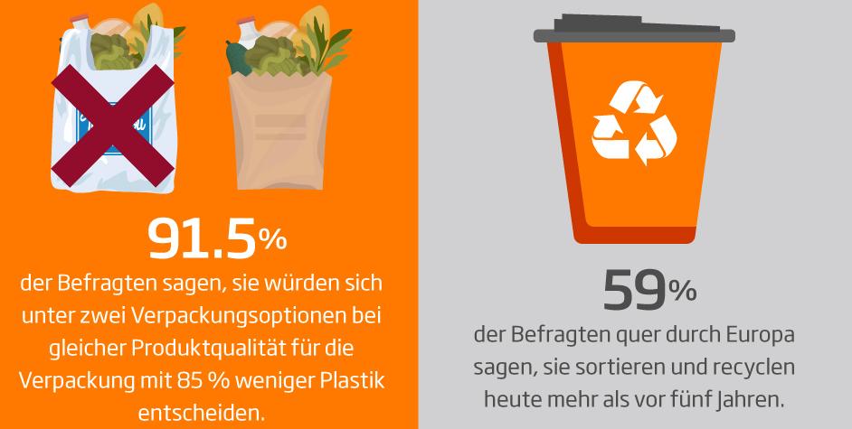 Vor die Wahl zwischen zwei Verpackungsoptionen für dasselbe Produkt gestellt, würden 9 von 10 befragten Verbrauchern (91,5 %) die Verpackungsvariante mit 85 % weniger Plastik wählen. (Bild: DS Smith)