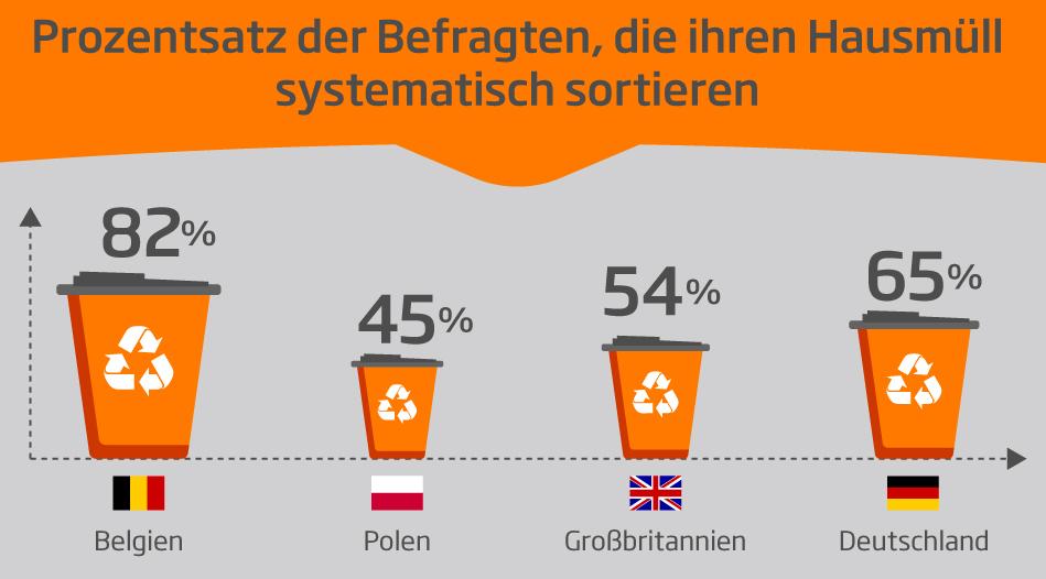 Durchschnittlich 59 % der Befragten in den vier Märkten erklärten, heute mehr zu sortieren und zu recyceln als noch vor fünf Jahren. (Bild: DS Smith)