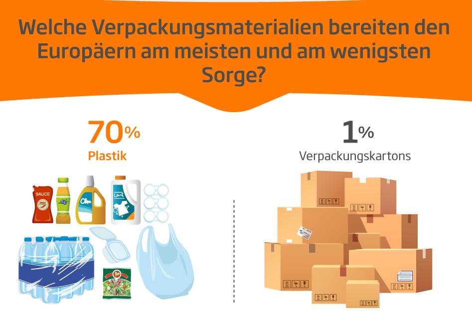 In Bezug auf Verpackung bezeichneten 70 % aller Befragten Plastik als das Problem Nummer 1. (Bild: DS Smith)