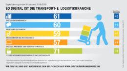 """Die Digitalisierung hat in der Logistik eine hohe Bedeutung für die zukünftige Geschäftsentwicklung. Die Benchmark-Studie """"Digitalisierungsindex Mittelstand 2019/2020"""" der Deutschen Telekom AG präsentiert ihre Ergebnisse. (Bild: Deutsche Telekom AG)"""
