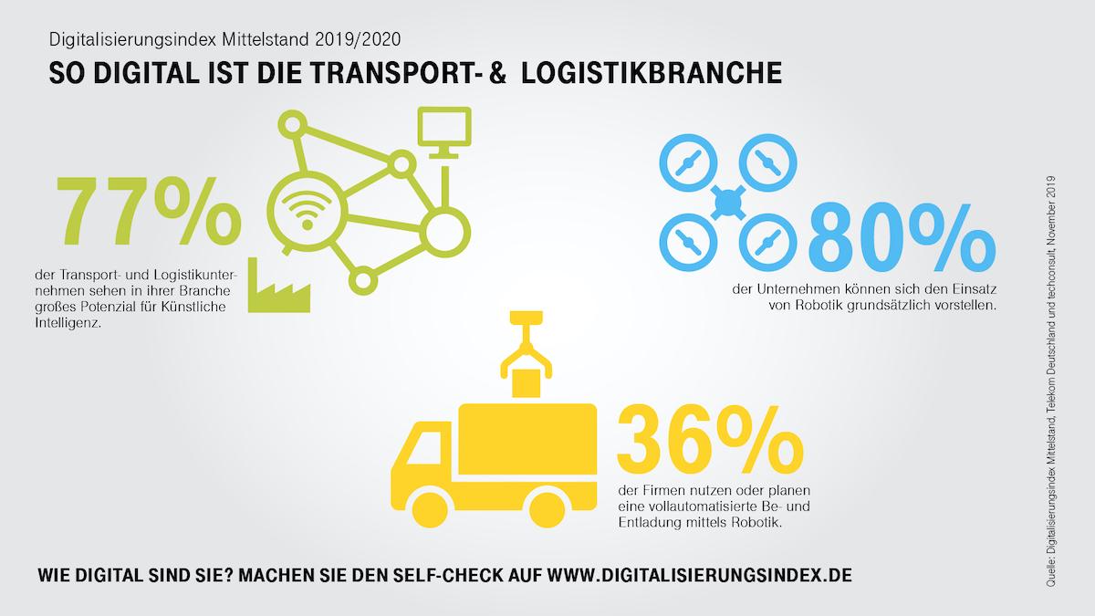 80 Prozent der Befragten können sich den Einsatz von Robotik vorstellen, davon 56 Prozent für Logistik und Warentransport. Mehr als ein Drittel der Unternehmen nutzt Roboter für die vollautomatisierte Be- und Entladung oder plant zumindest deren Einsatz. (Bild: Deutsche Telekom AG)