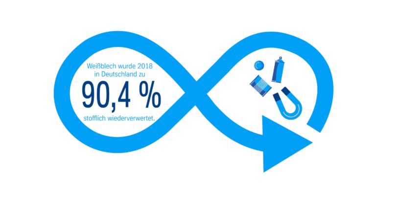 Die Gesellschaft für Verpackungsmarktforschung (gvm) hat die jährliche Recycling-Bilanz für Verpackungen veröffentlicht. (Bild: ThyssenKrupp Rasseltstein)