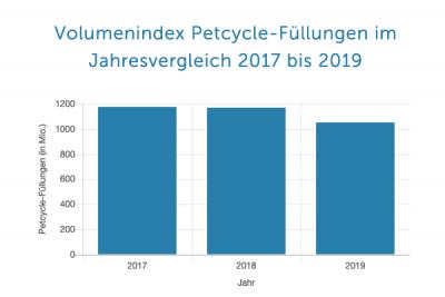 Primär wird das Petcycle-System für die deutsche Mineralwasserproduktion genutzt. (Bild: Petcycle)
