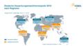Deutsche Verpackungsmaschinenexporte 2019 nach Regionen