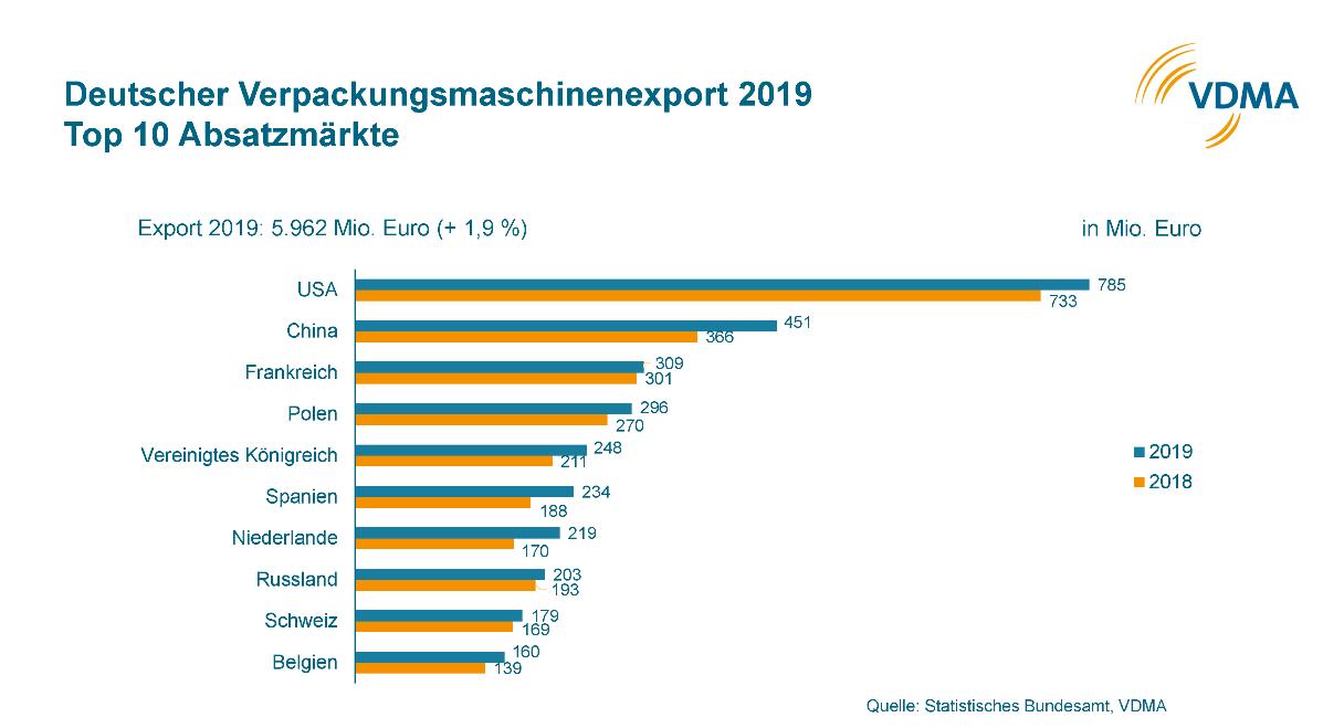 Deutscher Verpackungsmaschinenexport 2019: Top 10 Absatzmärkte